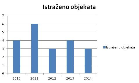 Kronološki prikaz broja istraženih objekata.